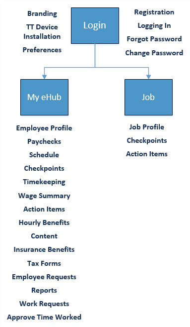 eHub Employee Self Service (ESS) Overview